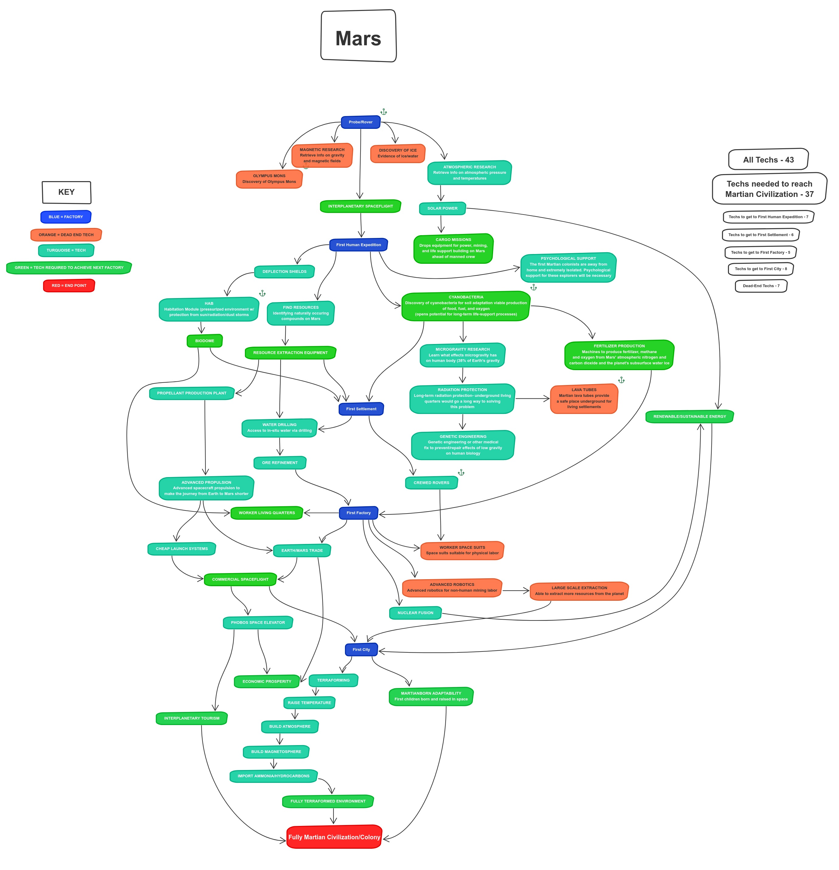 Mind map by Computer Lunch to visualize game development
