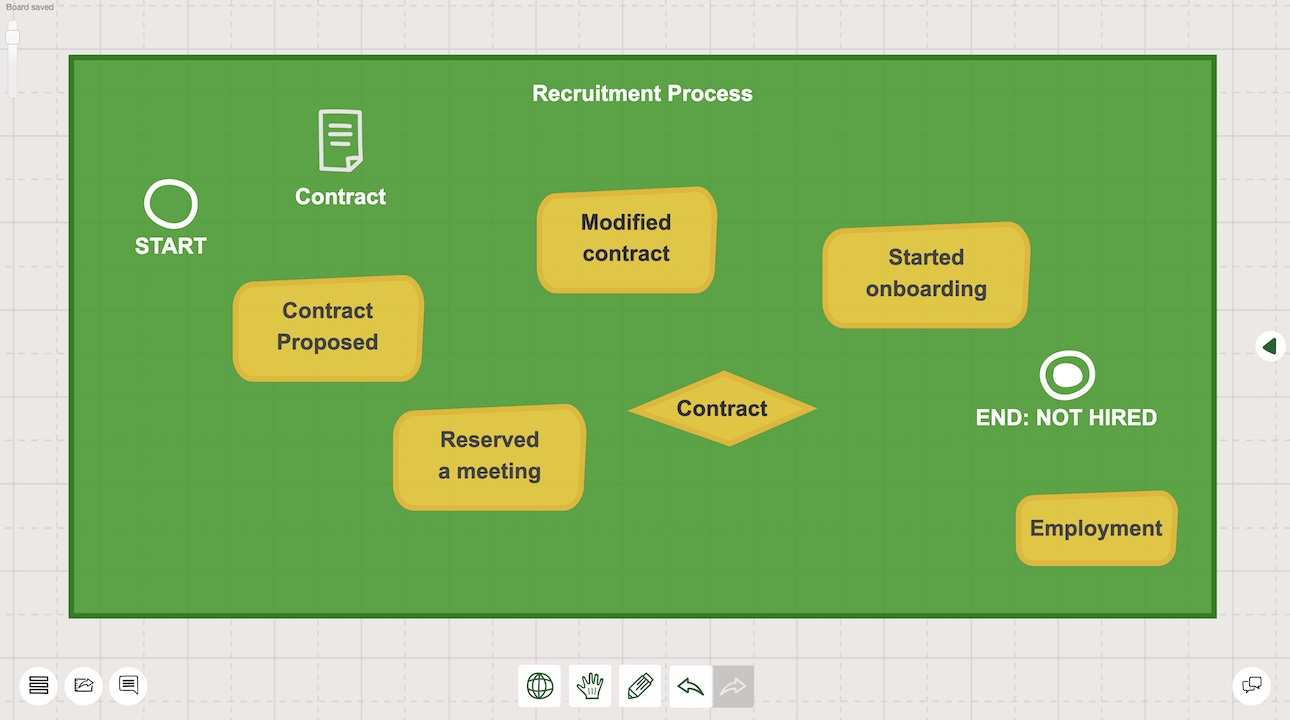 Add every flowchart components you defined to the online canvas
