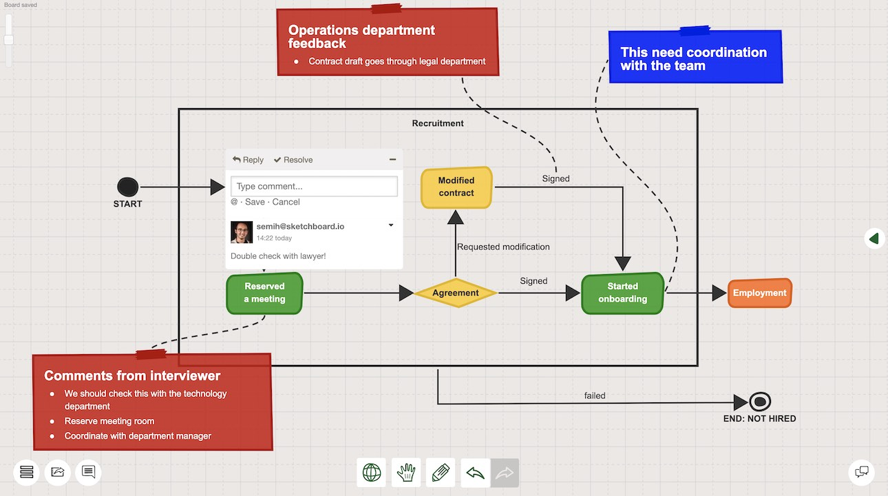 Ask for feedback from your team to imporove your flowchart