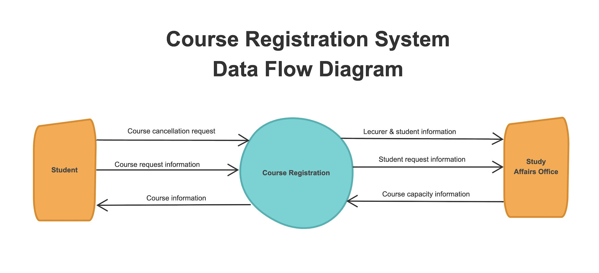 An example of data flowchart of course registration system