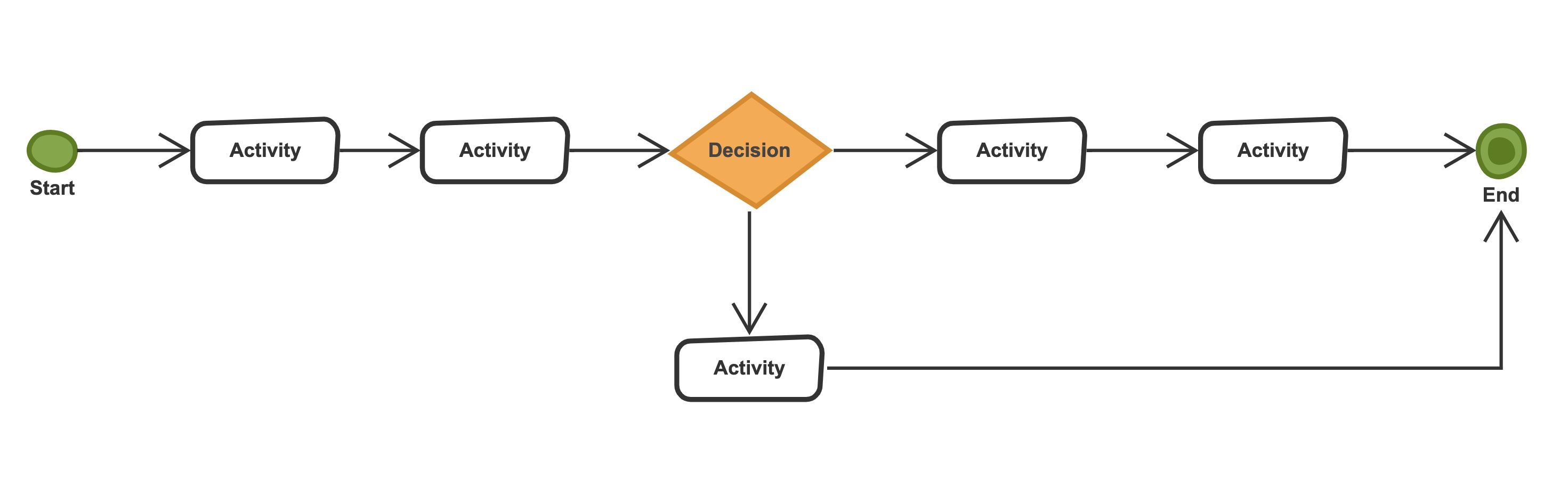 An example of decision flowchart with one decision