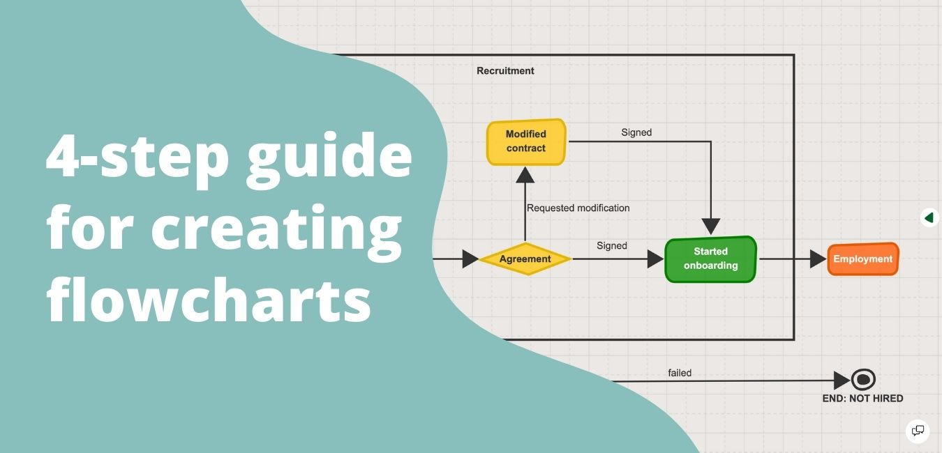 learn how to create a flowchart in 4 steps