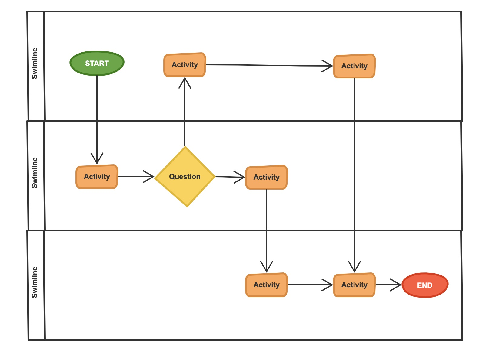 An example of swimlane diagram