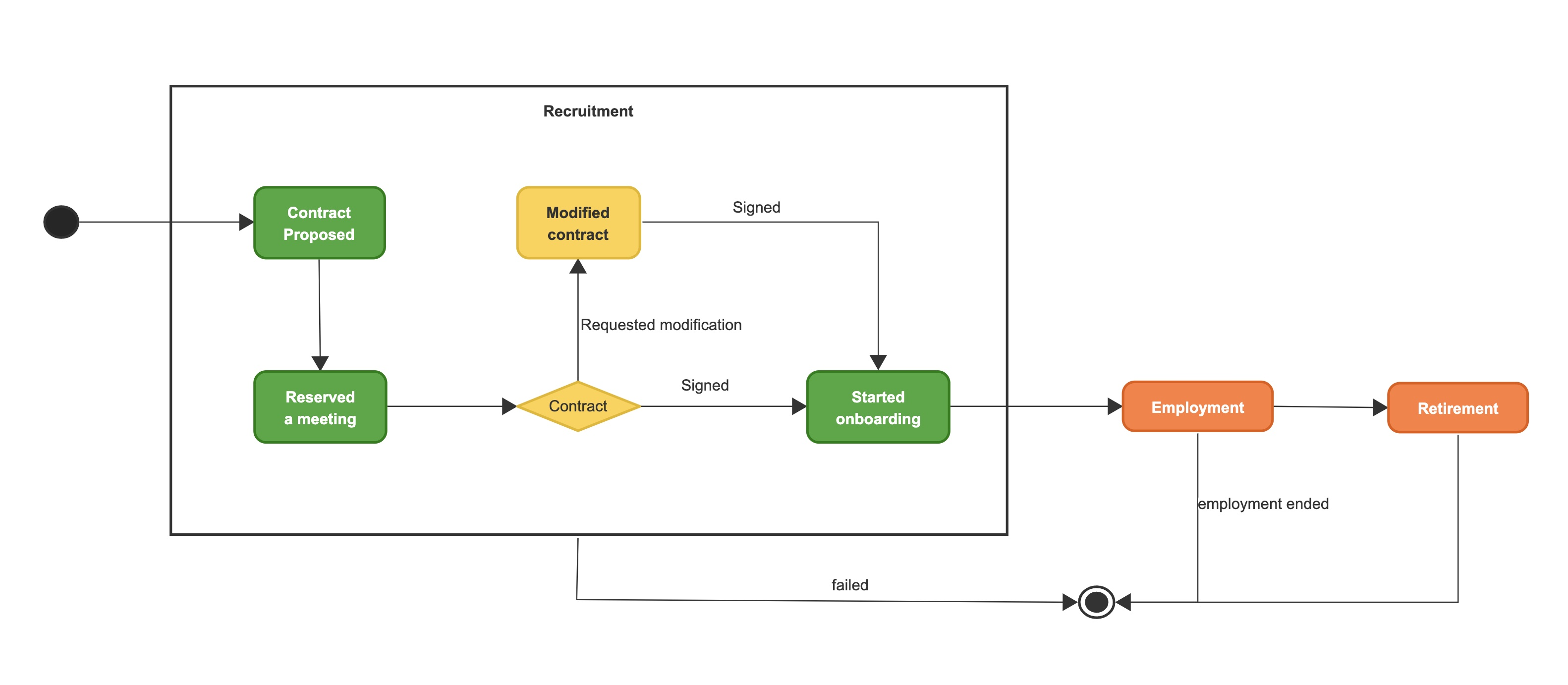 An example of workflow flowchart of a recruitment process